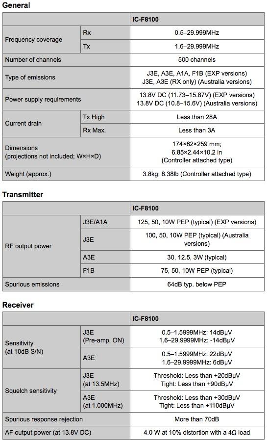 ICOM HF Transceiver IC-F8100 ‹ SPARKY's Blog