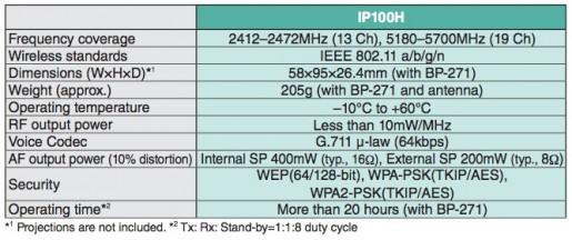 IP100H Spec