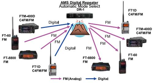 DR-1_AMS_dig-fm