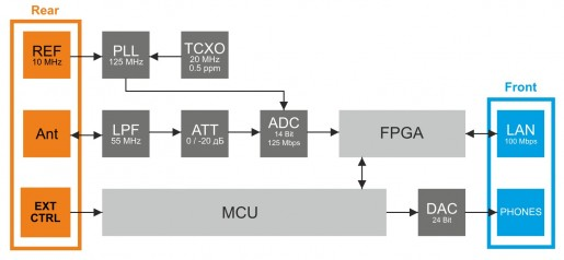 colibriddc_block_diagram