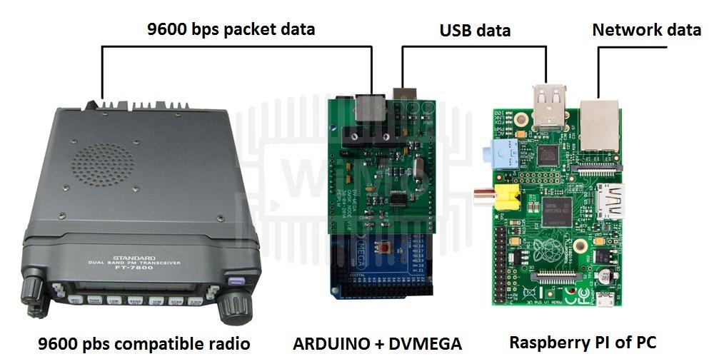 DVMEGA-GMSK modem for Arduino ‹ SPARKY's Blog