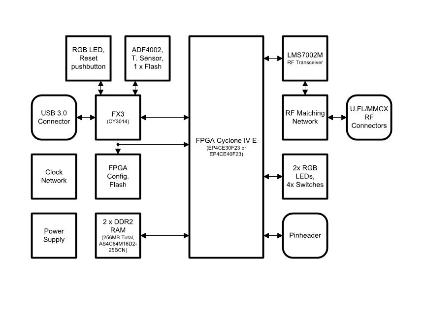 SoDeRa-Block-Diagram