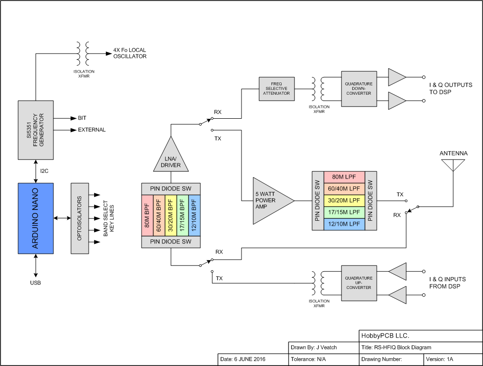 rs-hfiq-block-diagram1